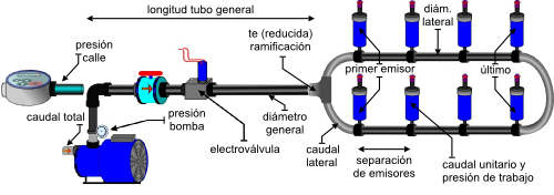 Conexion de electrovalvulas para riego hydraulic actuators - Electrovalvula para riego ...