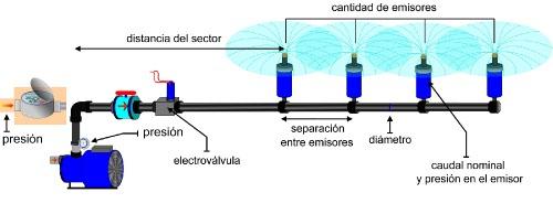 Aplicaciones lotus mallorca s l for Aspersores para riego