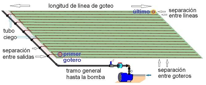 caudal goteros riego por goteo