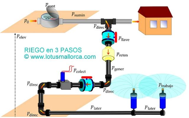 Esquema y dise o de riego automatico jardin pasos pdf - Sistema de riego automatico para jardin ...